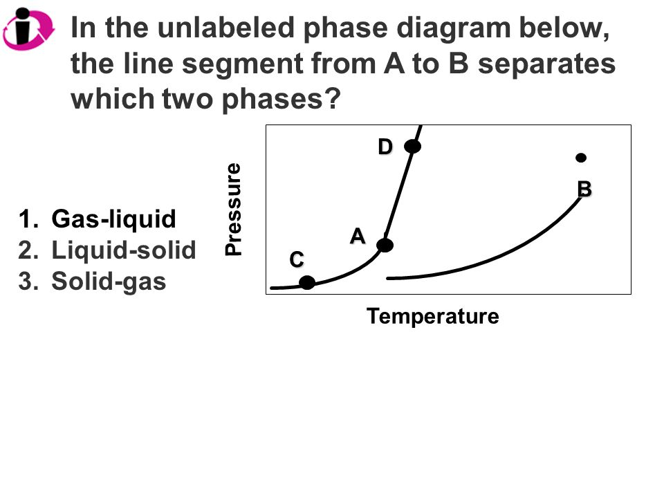Temperature Pressure A D C B In the unlabeled phase diagram below, the line segment from A to B separates which two phases.