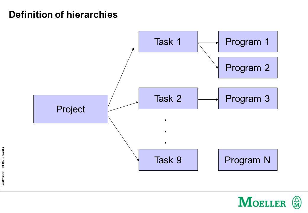 Schutzvermerk nach DIN 34 beachten Project Task 1 Task 2 Task 9......