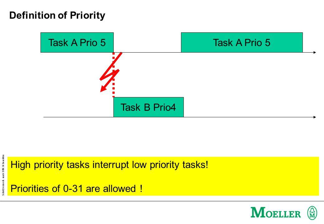 Schutzvermerk nach DIN 34 beachten Task A Prio 5 Task B Prio4 Task A Prio 5 High priority tasks interrupt low priority tasks.