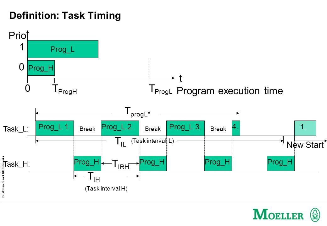 Schutzvermerk nach DIN 34 beachten Prog_L Prog_H Program execution time t 0T ProgL T ProgH (Task interval H) T IH (Task intervall L) T IL Prog_L 1.