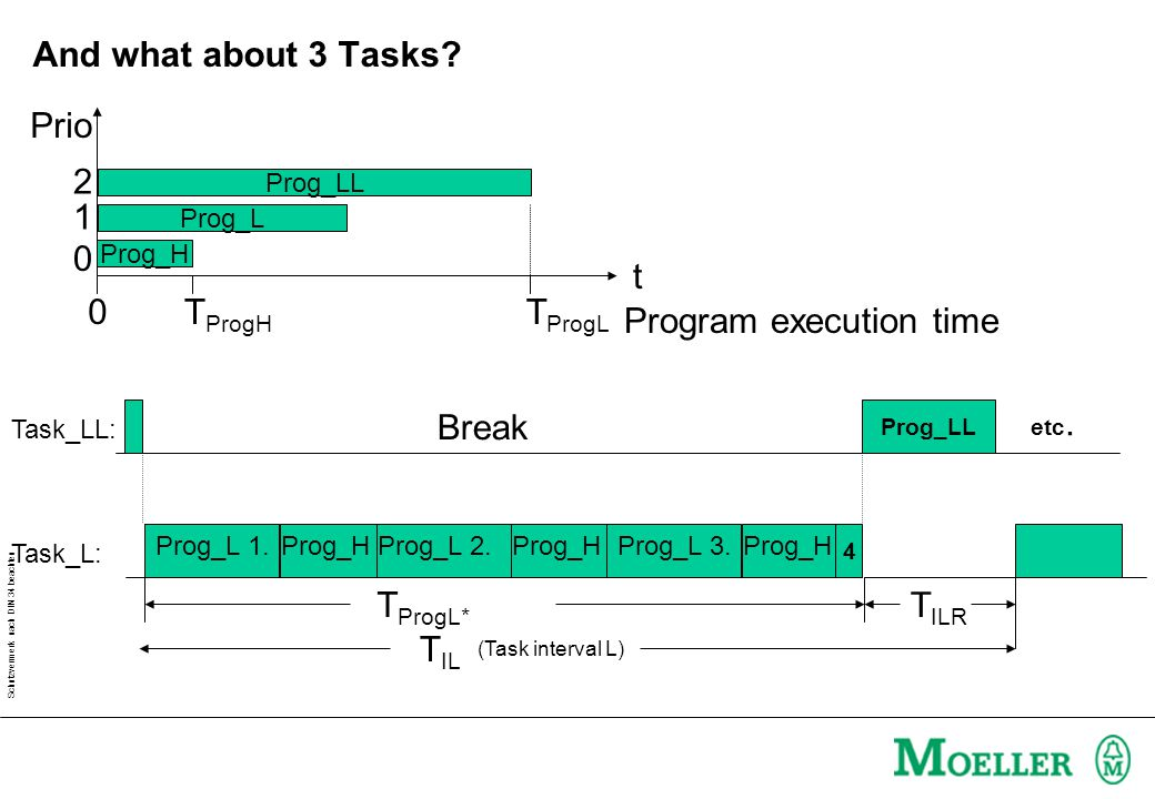 Schutzvermerk nach DIN 34 beachten Exercise: Task configuration