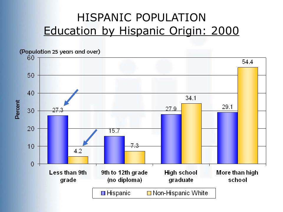 Percent (Population 25 years and over) HISPANIC POPULATION Education by Hispanic Origin: 2000