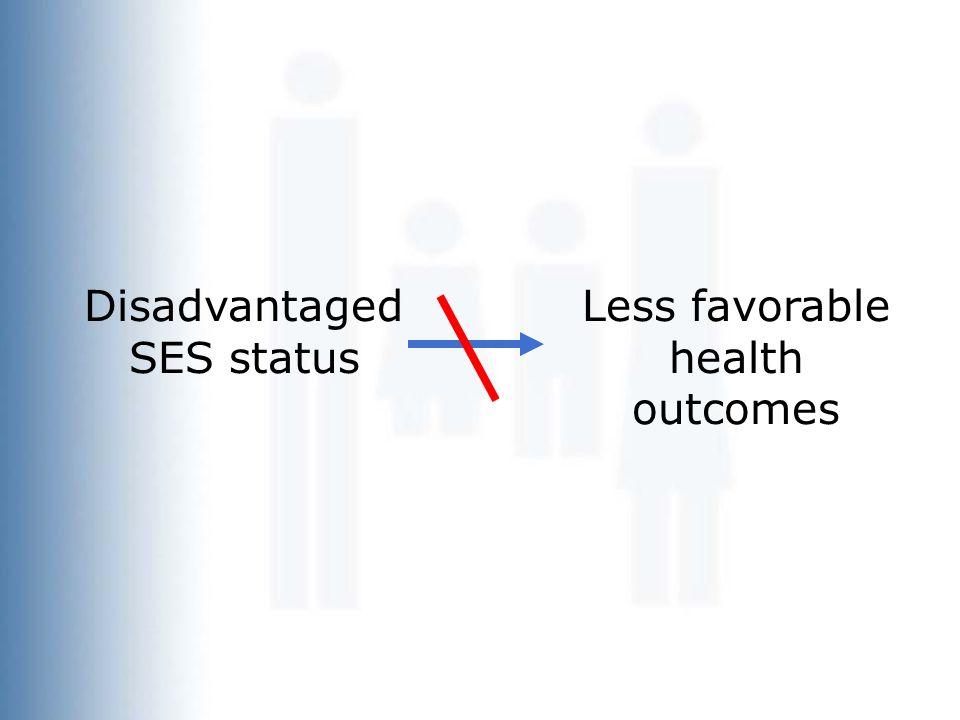 Disadvantaged SES status Less favorable health outcomes