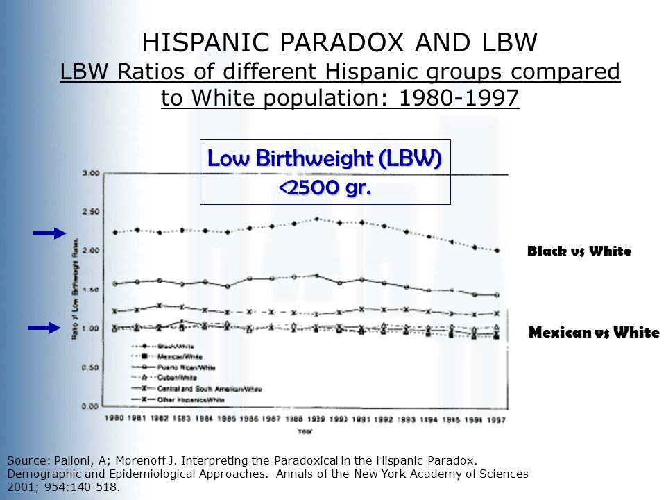 Source: Palloni, A; Morenoff J. Interpreting the Paradoxical in the Hispanic Paradox.