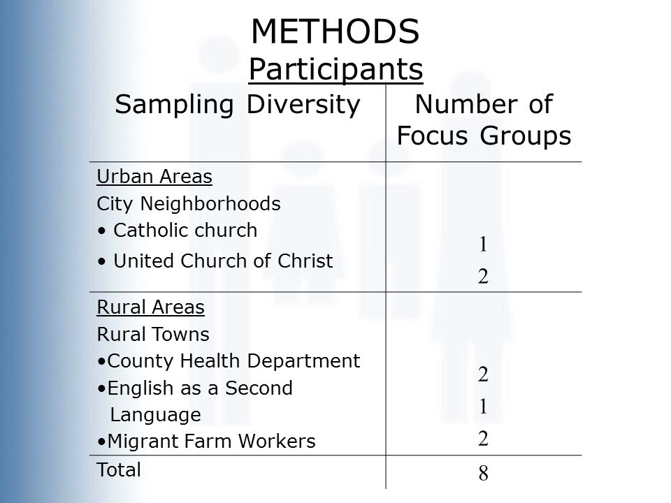 METHODS Participants Sampling DiversityNumber of Focus Groups Urban Areas City Neighborhoods Catholic church United Church of Christ 1212 Rural Areas