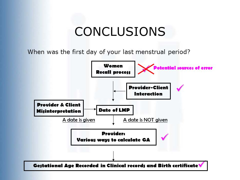 CONCLUSIONS When was the first day of your last menstrual period.