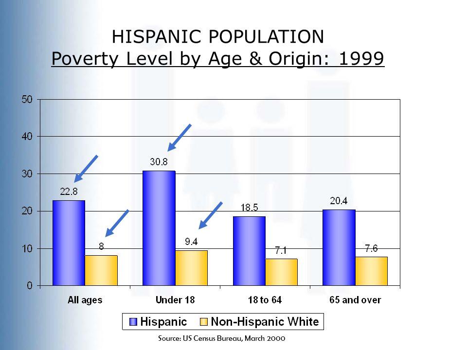 HISPANIC POPULATION Poverty Level by Age & Origin: 1999 Source: US Census Bureau, March 2000