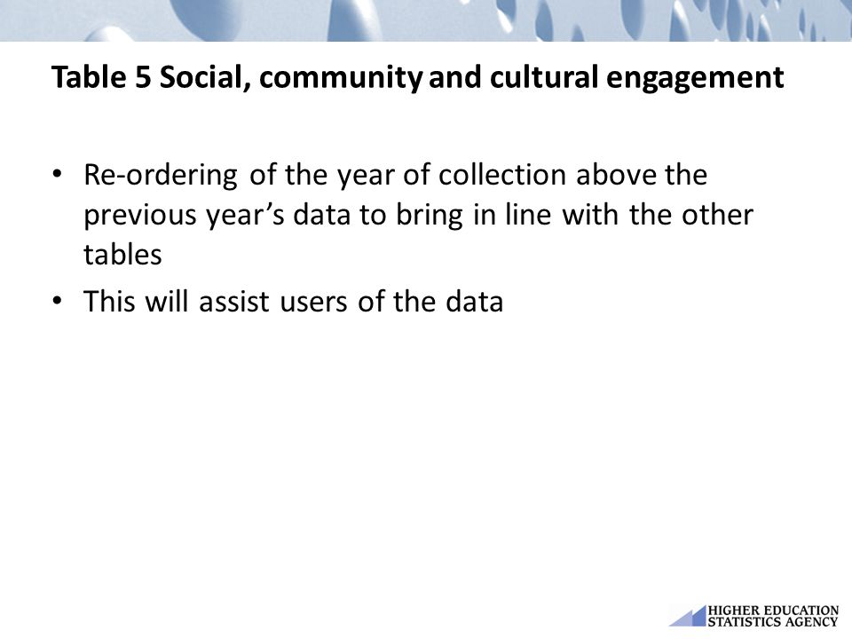 Table 5 Social, community and cultural engagement Re-ordering of the year of collection above the previous year's data to bring in line with the other