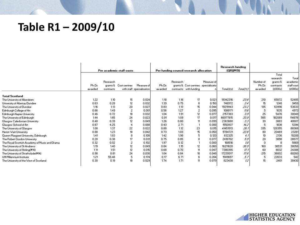 Table R1 – 2009/10