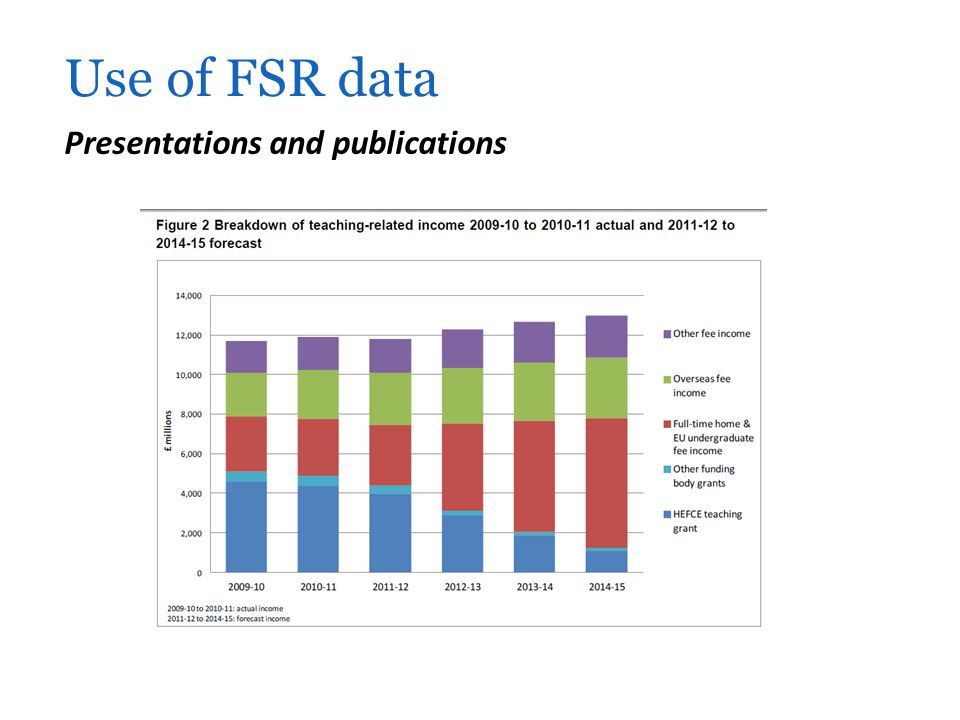 Presentations and publications Use of FSR data