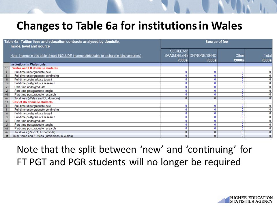 Changes to Table 6a for institutions in Wales Note that the split between 'new' and 'continuing' for FT PGT and PGR students will no longer be require