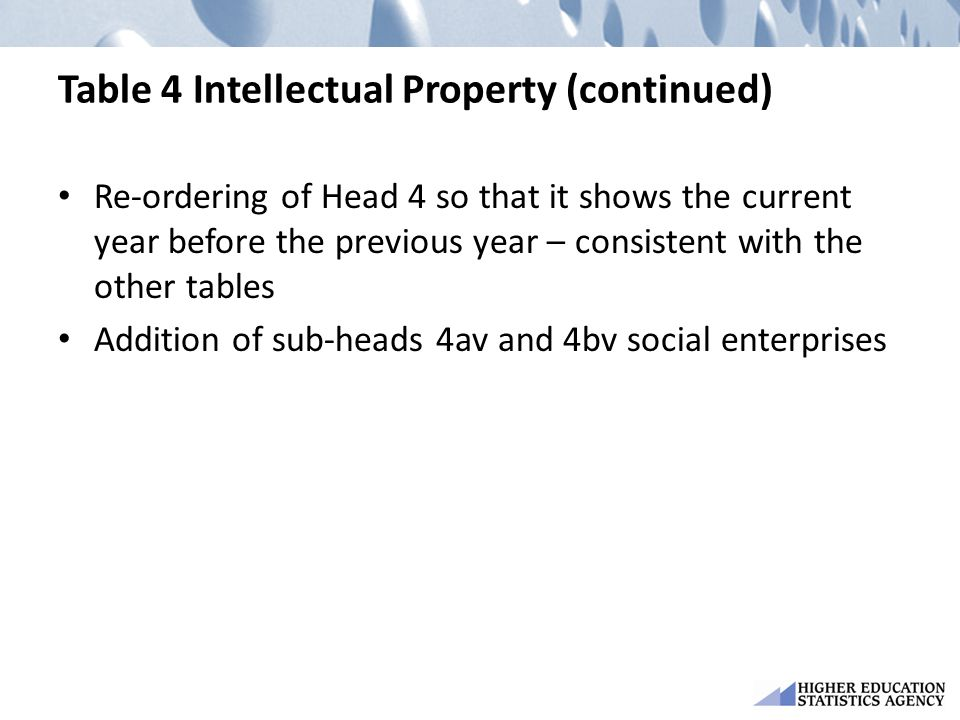 Table 4 Intellectual Property (continued) Re-ordering of Head 4 so that it shows the current year before the previous year – consistent with the other