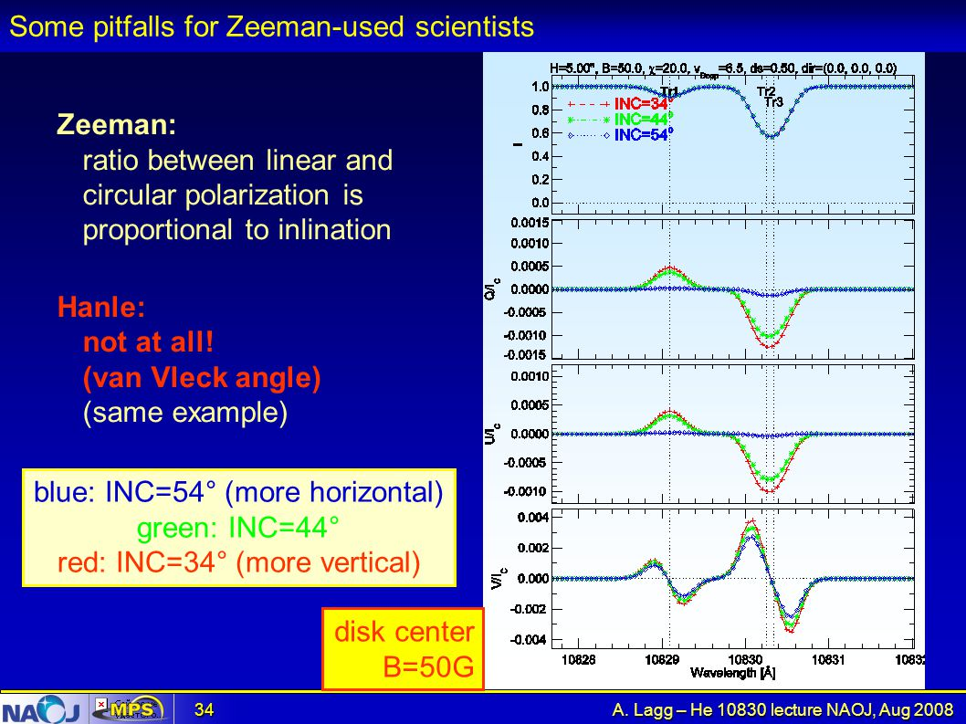 A. Lagg – He 10830 lecture NAOJ, Aug 2008 34 Some pitfalls for Zeeman-used scientists Zeeman: ratio between linear and circular polarization is propor