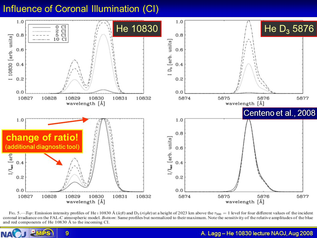 A. Lagg – He 10830 lecture NAOJ, Aug 2008 9 Influence of Coronal Illumination (CI) Centeno et al., 2008 change of ratio! (additional diagnostic tool)