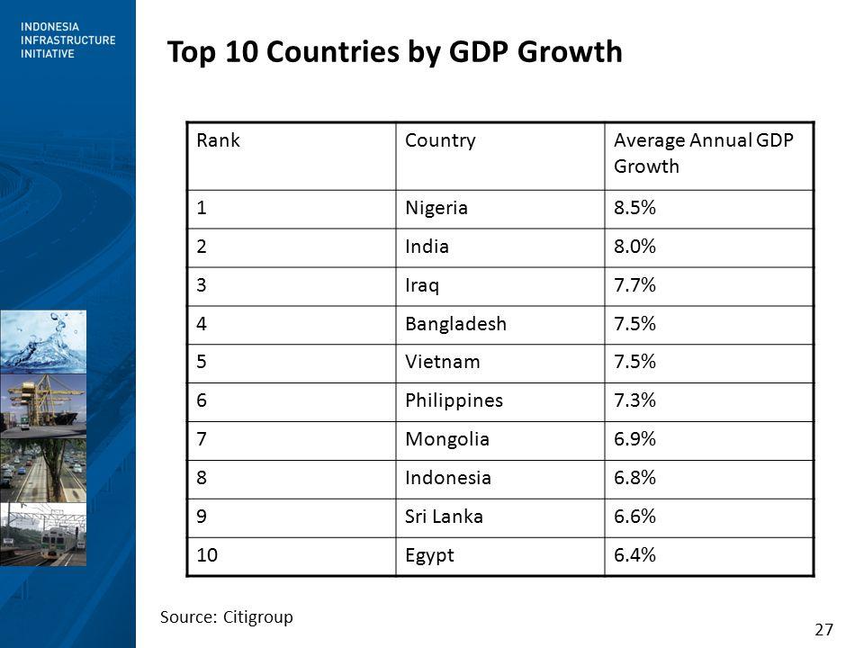 27 Top 10 Countries by GDP Growth RankCountryAverage Annual GDP Growth 1Nigeria8.5% 2India8.0% 3Iraq7.7% 4Bangladesh7.5% 5Vietnam7.5% 6Philippines7.3% 7Mongolia6.9% 8Indonesia6.8% 9Sri Lanka6.6% 10Egypt6.4% Source: Citigroup