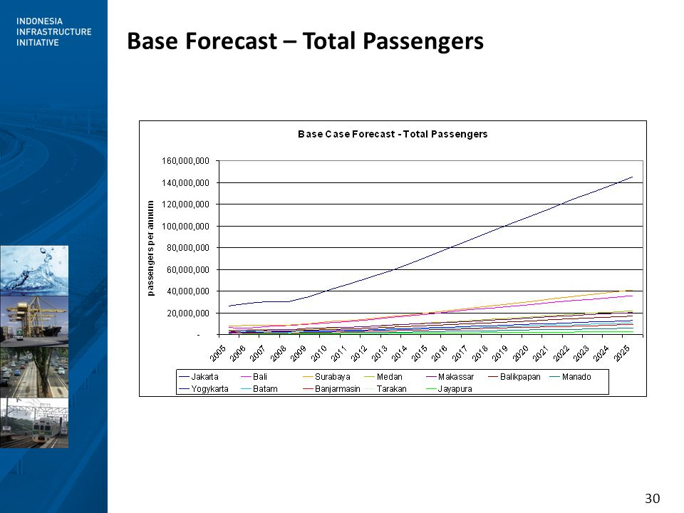 30 Base Forecast – Total Passengers
