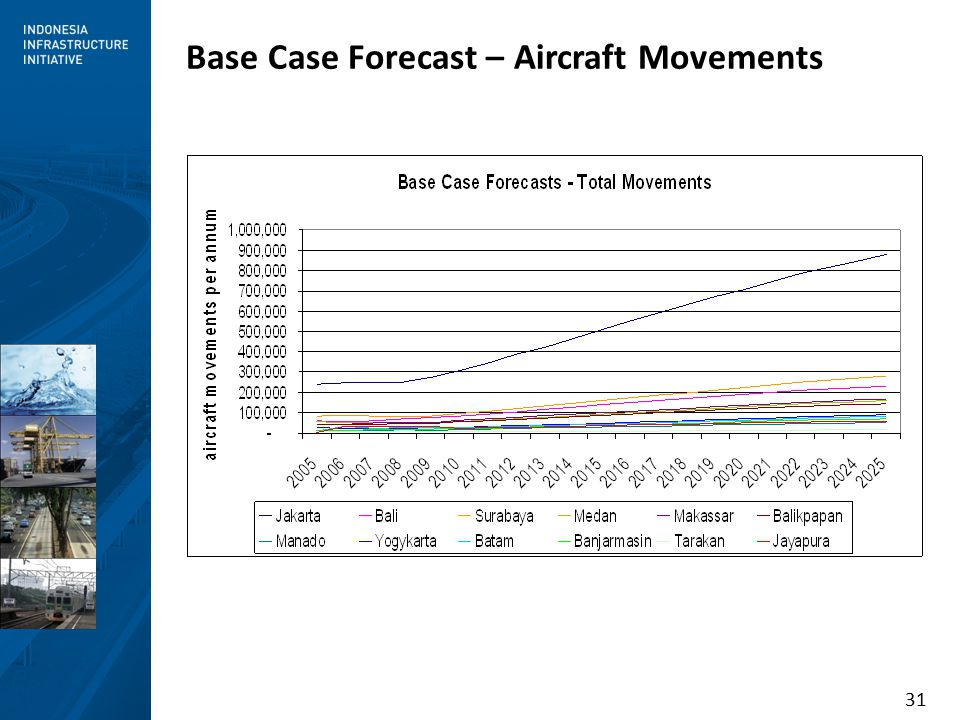 31 Base Case Forecast – Aircraft Movements