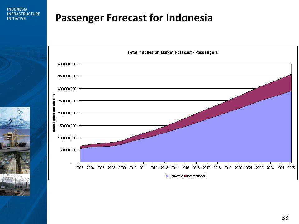 33 Passenger Forecast for Indonesia