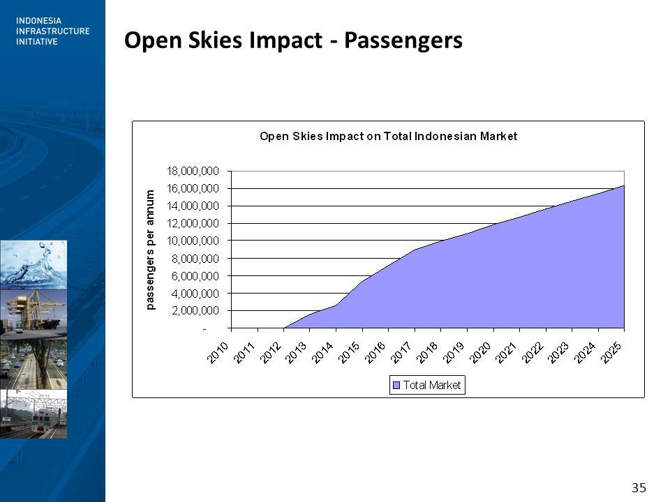35 Open Skies Impact - Passengers