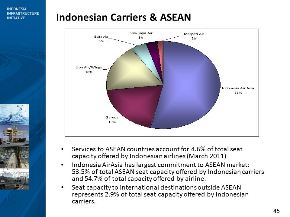 45 Indonesian Carriers & ASEAN Services to ASEAN countries account for 4.6% of total seat capacity offered by Indonesian airlines (March 2011) Indonesia AirAsia has largest commitment to ASEAN market: 53.5% of total ASEAN seat capacity offered by Indonesian carriers and 54.7% of total capacity offered by airline.