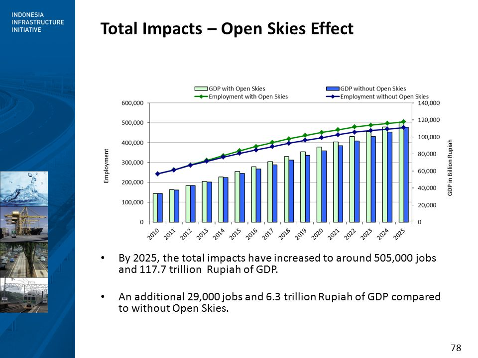 78 By 2025, the total impacts have increased to around 505,000 jobs and 117.7 trillion Rupiah of GDP.