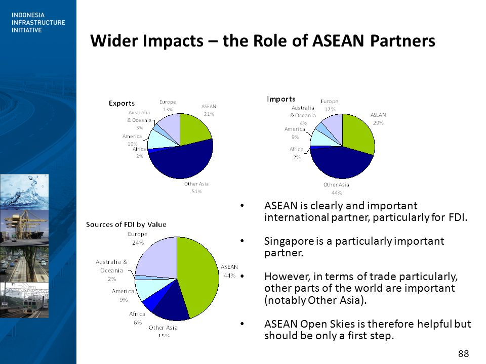 88 Wider Impacts – the Role of ASEAN Partners ASEAN is clearly and important international partner, particularly for FDI.