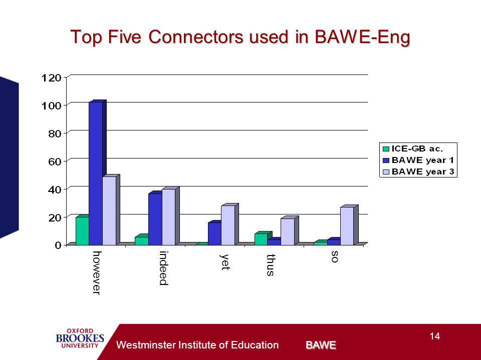 14 BAWE Westminster Institute of Education BAWE Top Five Connectors used in BAWE-Eng howeverindeed yetthus so
