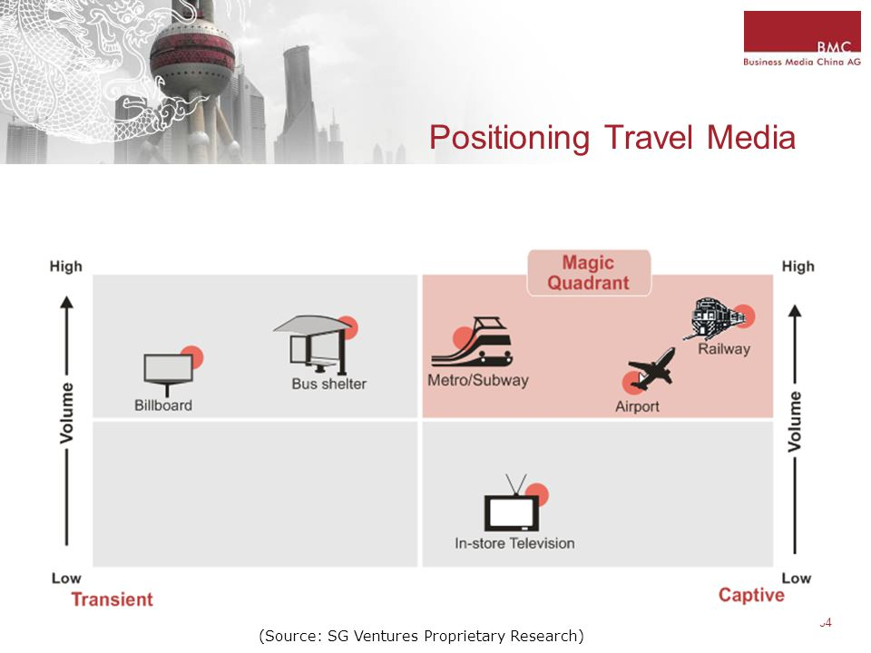 34 Positioning Travel Media (Source: SG Ventures Proprietary Research)