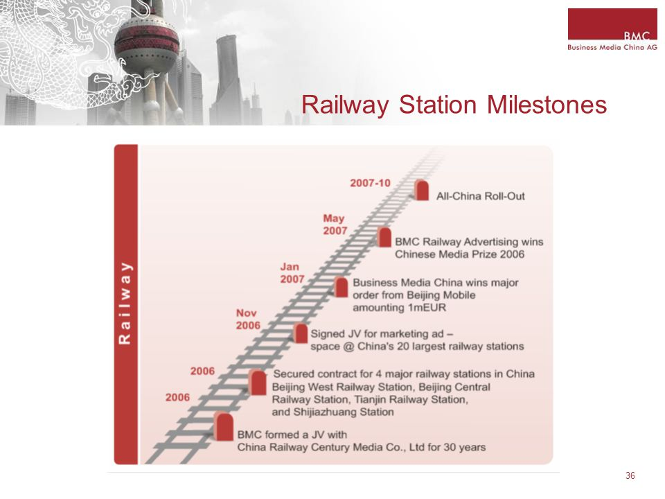 36 Railway Station Milestones