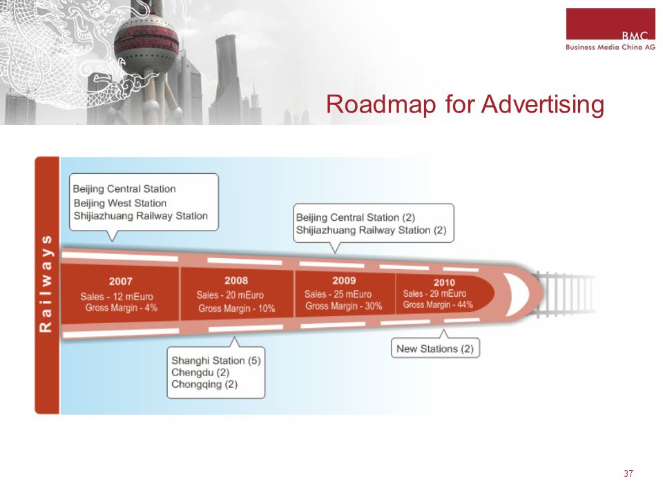 37 Roadmap for Advertising