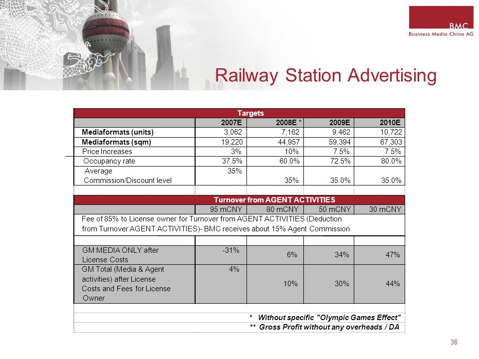 38 Railway Station Advertising 2007E2008E *2009E2010E Mediaformats (units)3,0627,1629,46210,722 Mediaformats (sqm)19,22044,95759,39467,303 Price Increases3%10%7.5% Occupancy rate37.5%60.0%72.5%80.0% Average Commission/Discount level 35% 35.0% 95 mCNY80 mCNY50 mCNY30 mCNY GM MEDIA ONLY after License Costs -31% 6%34%47% GM Total (Media & Agent activities) after License Costs and Fees for License Owner 4% 10%30%44% Targets Turnover from AGENT ACTIVITIES Fee of 85% to License owner for Turnover from AGENT ACTIVITIES (Deduction from Turnover AGENT ACTIVITIES)- BMC receives about 15% Agent Commission * Without specific Olympic Games Effect ** Gross Profit without any overheads / DA