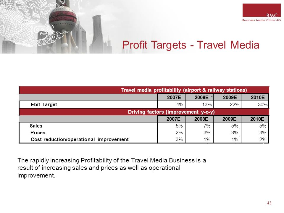 43 Profit Targets - Travel Media The rapidly increasing Profitability of the Travel Media Business is a result of increasing sales and prices as well as operational improvement.