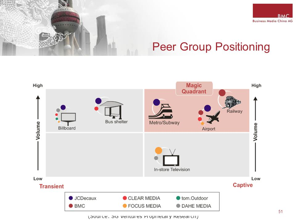 51 Peer Group Positioning (Source: SG Ventures Proprietary Research)