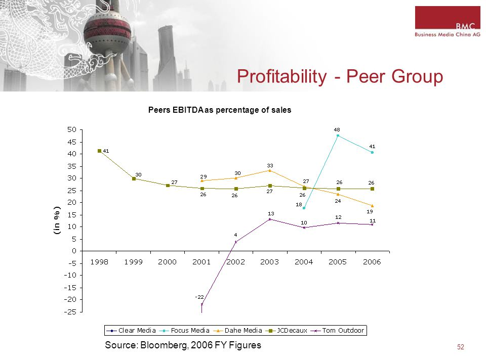 52 Profitability - Peer Group Source: Bloomberg, 2006 FY Figures Peers EBITDA as percentage of sales