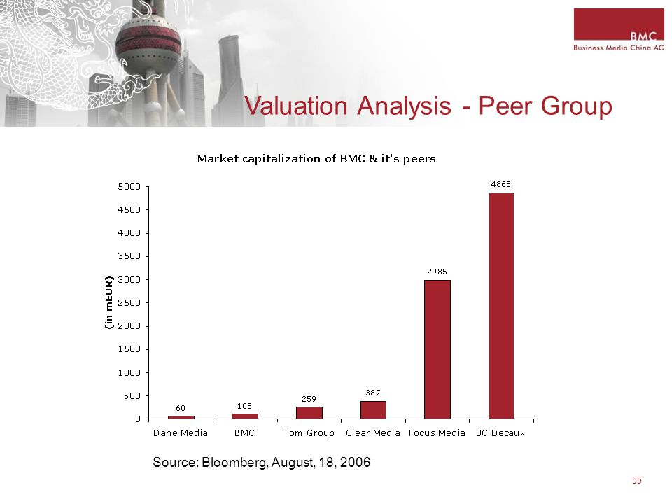 55 Valuation Analysis - Peer Group Source: Bloomberg, August, 18, 2006