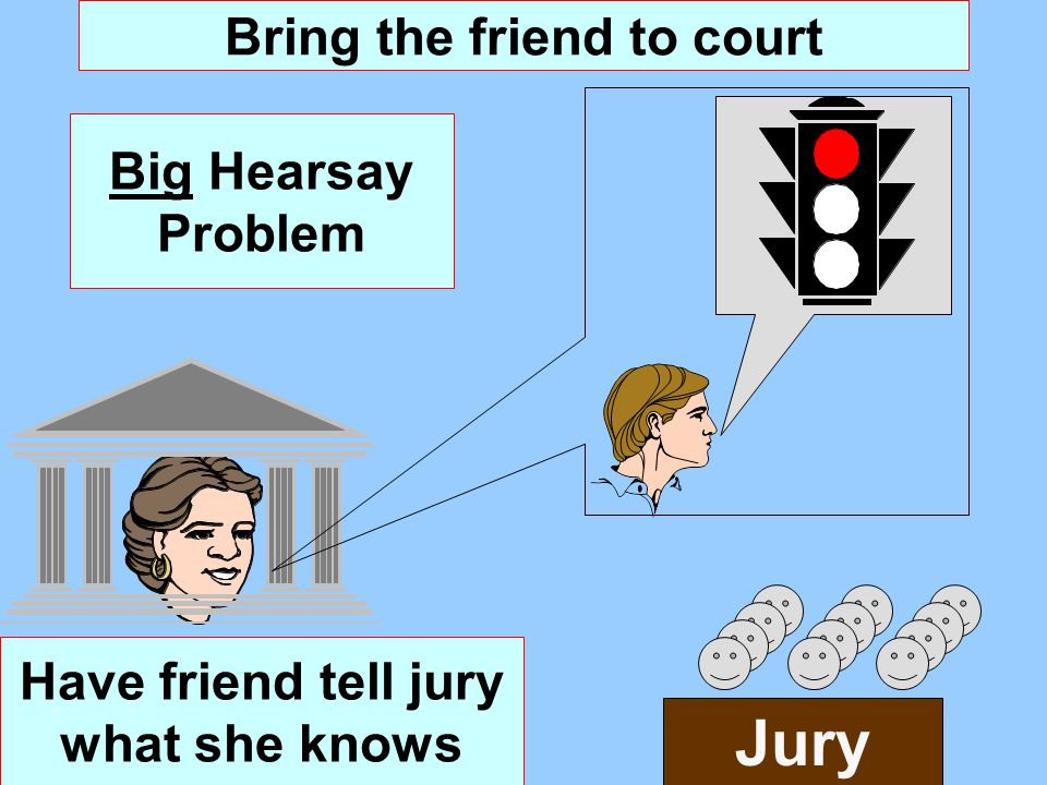 Have friend tell jury what she knows Bring the friend to court Big Hearsay Problem Jury