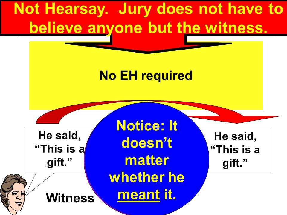 Bailment v. Gift Case He said, This is a gift. No EH required Forbidden Hearsay Inference.
