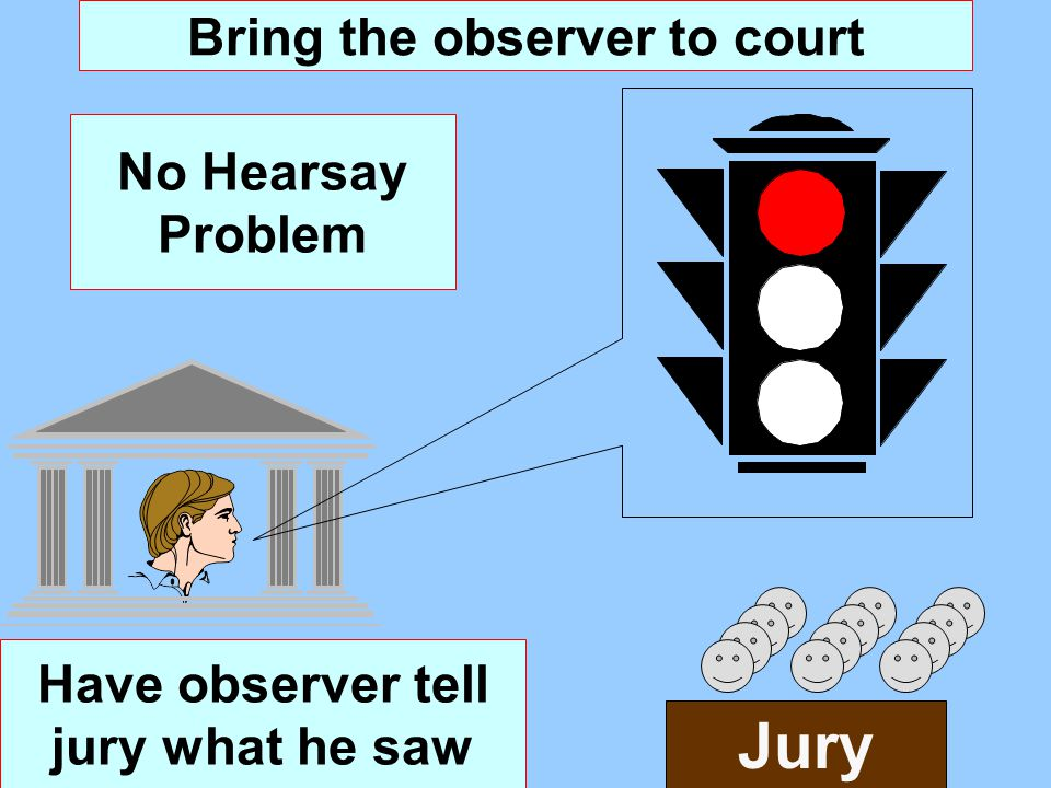 Bring the observer to court Have observer tell jury what he saw No Hearsay Problem Jury