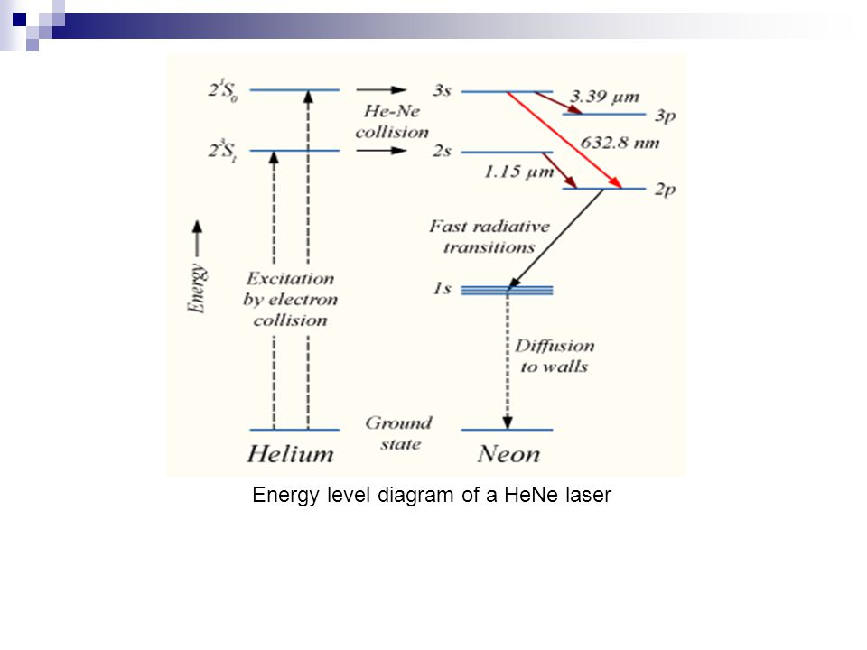 Construction of He-Ne laser The gain bandwidth of the HeNe laser is dominated by Doppler broadening rather than pressure broadening due to the low gas