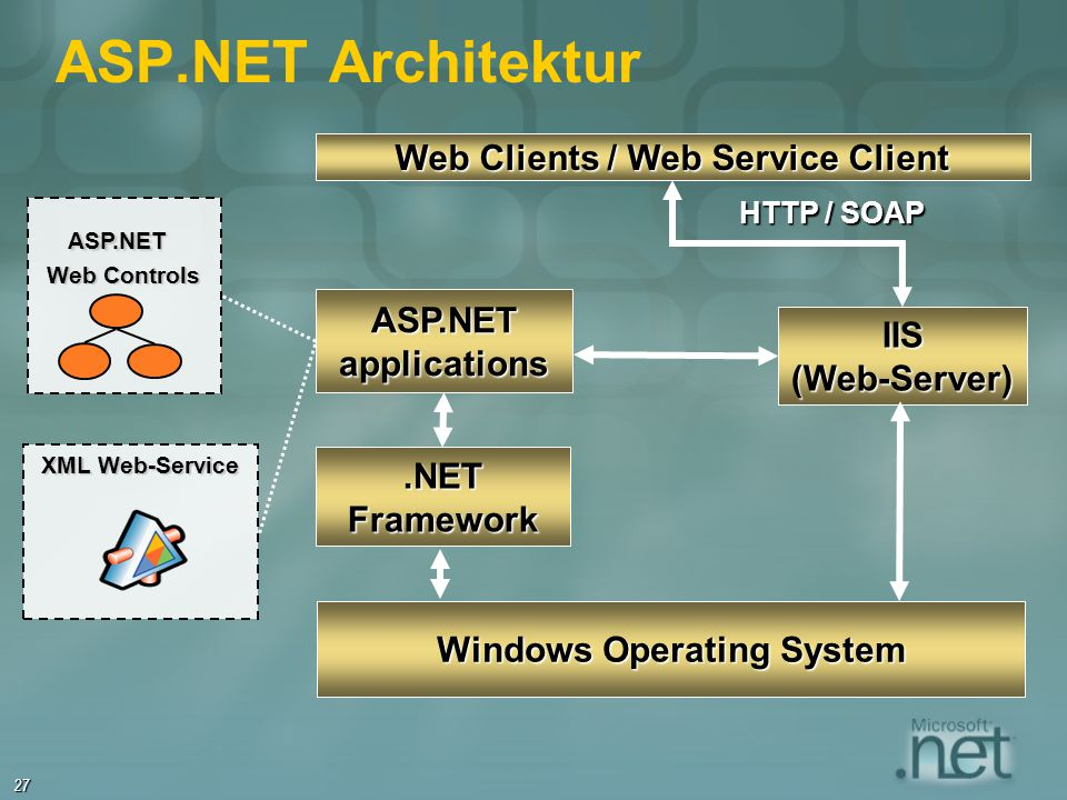 27 ASP.NET Architektur ASP.NET Web Controls XML Web-Service Web Clients / Web Service Client Windows Operating System IIS(Web-Server) HTTP / SOAP ASP.