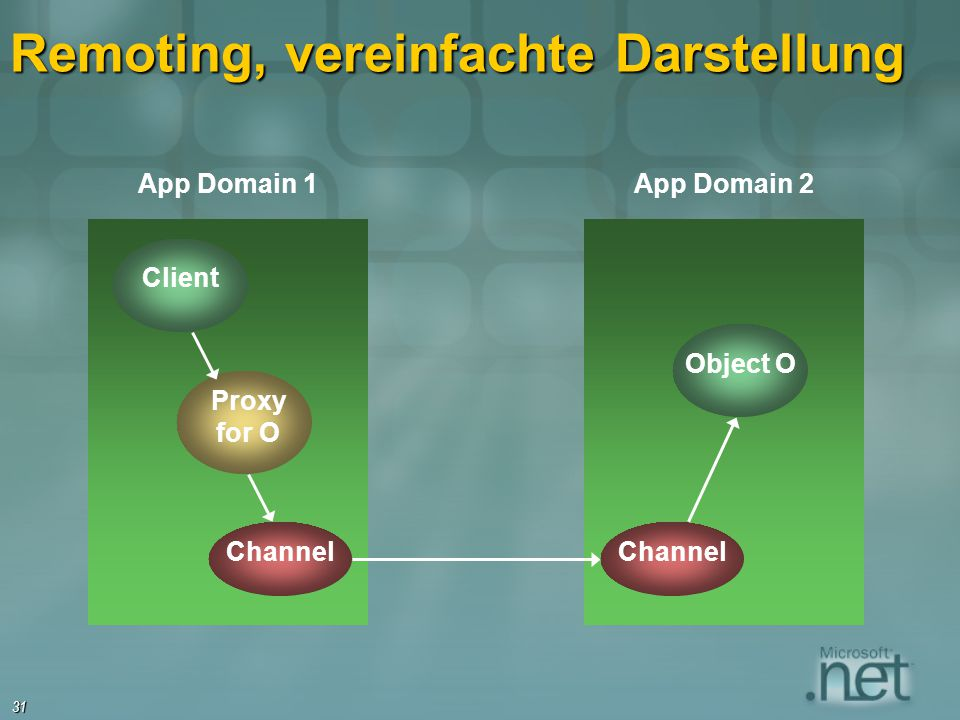 31 Remoting, vereinfachte Darstellung Client App Domain 1 Proxy for O Channel Object O App Domain 2 Channel