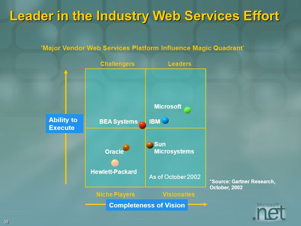 38 Leader in the Industry Web Services Effort *Source: Gartner Research, October, 2002 Completeness of Vision Microsoft IBM Hewlett-Packard Sun Micros