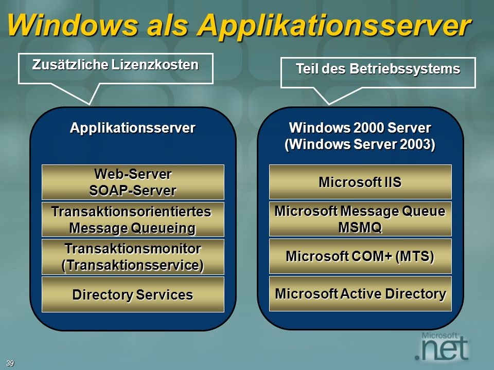 39 Windows als Applikationsserver Applikationsserver Web-ServerSOAP-Server Transaktionsmonitor(Transaktionsservice) Transaktionsorientiertes Message Q