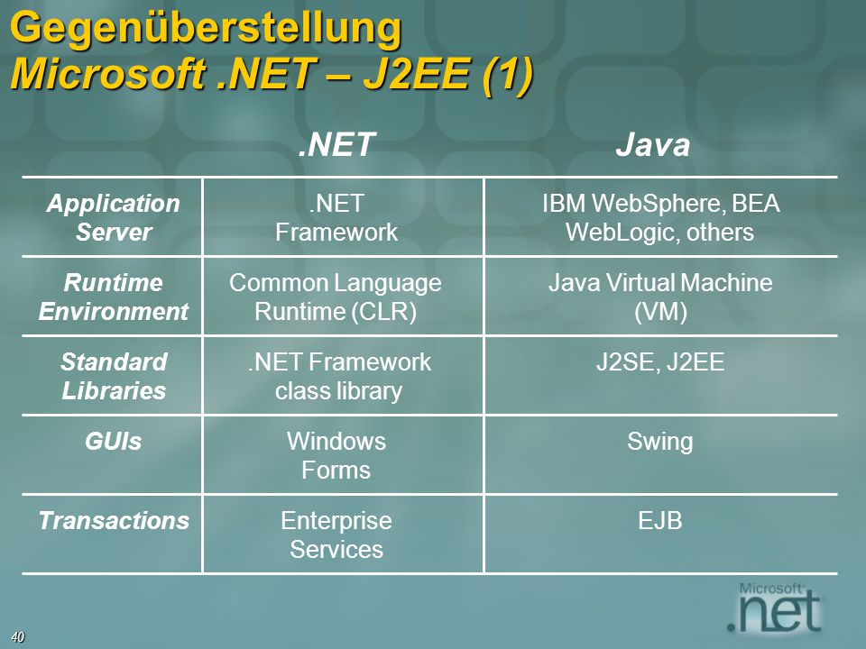 40 Gegenüberstellung Microsoft.NET – J2EE (1).NETJava Application Server.NET Framework IBM WebSphere, BEA WebLogic, others Runtime Environment Common
