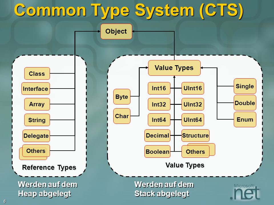 6 Common Type System (CTS) Value Types Byte Char Single Double Enum Int16UInt16 Int32UInt32 Int64UInt64 DecimalStructure BooleanOthers Object Referenc