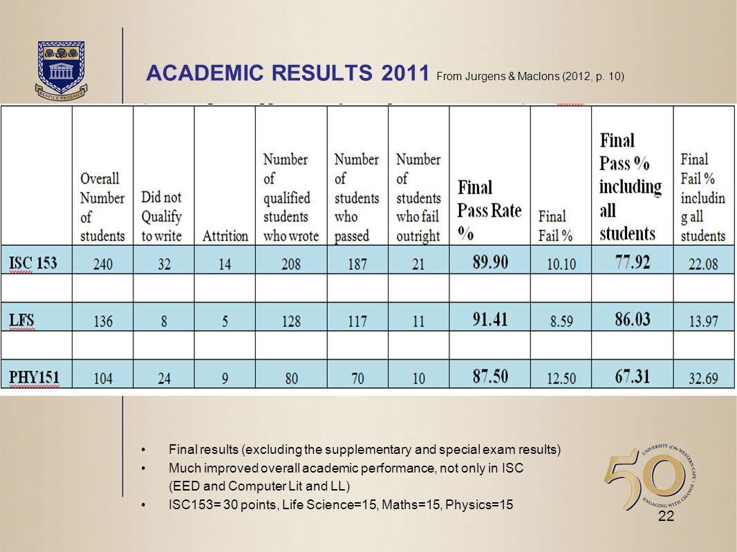 ACADEMIC RESULTS 2011 From Jurgens & Maclons (2012, p.