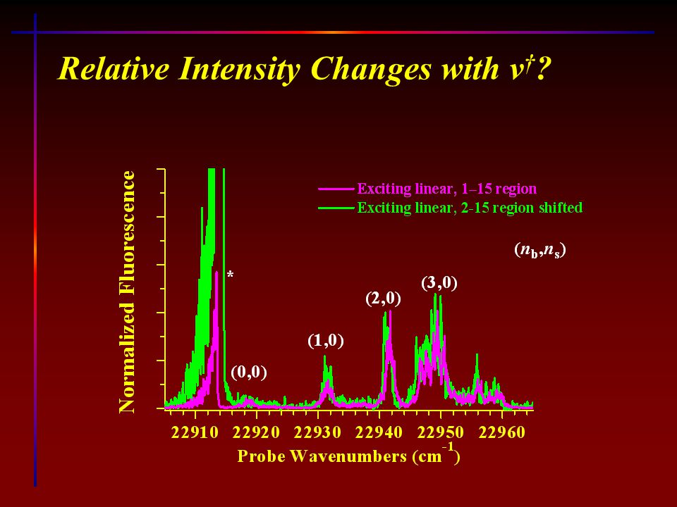 Relative Intensity Changes with v † ?
