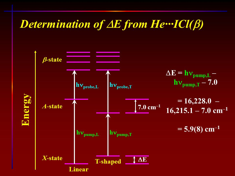 T-shaped Linear Determination of  E from He···ICl(  ) Energy h pump,T h pump,L h probe,T h probe,L 7.0 cm –1 EE A-state  -state X-state  E = h pump,L – h pump,T – 7.0 = 16,228.0 – 16,215.1 – 7.0 cm –1 = 5.9(8) cm –1