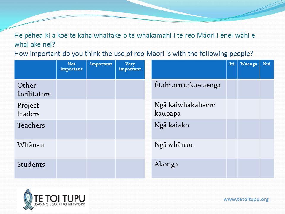 www.tetoitupu.org He pēhea ki a koe te kaha whaitake o te whakamahi i te reo Māori i ēnei wāhi e whai ake nei.