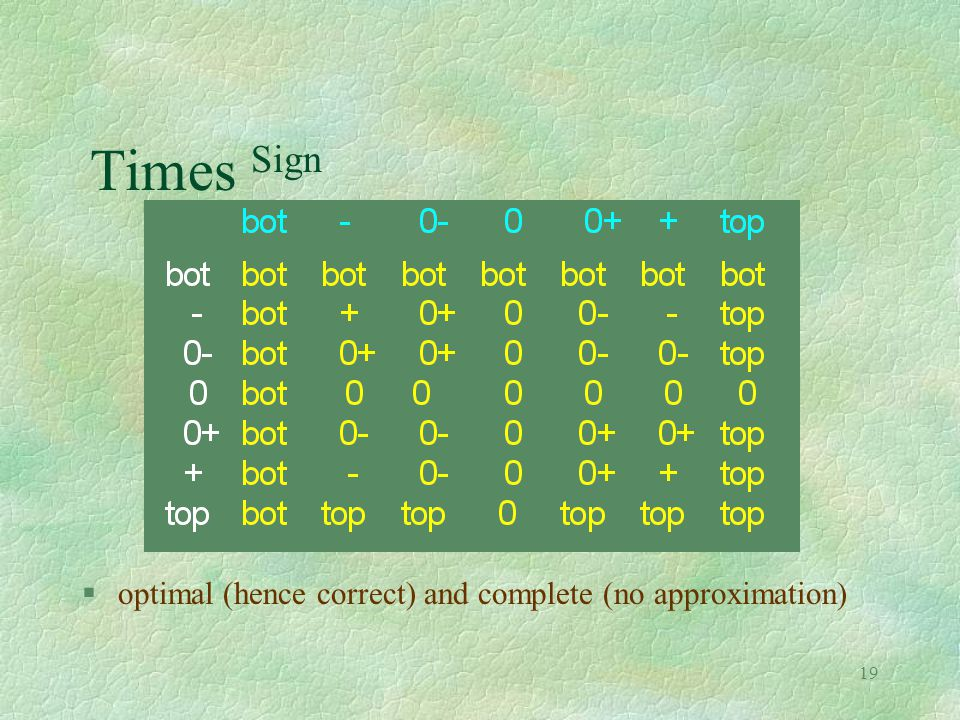 19 Times Sign §optimal (hence correct) and complete (no approximation)